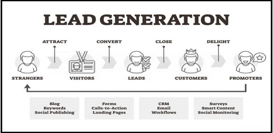 Theory of Lead Generation Tools