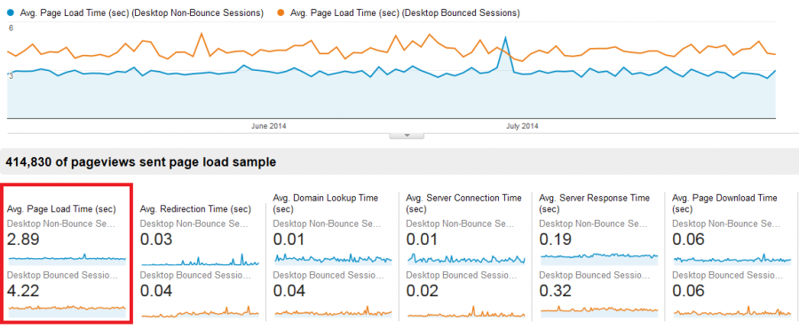 Page Load Times for Digital Marketing